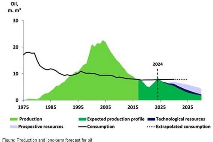 Denmark, a net importer of oil