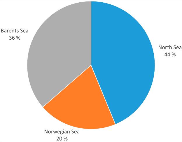 8.3 billion Scm left on the NCS