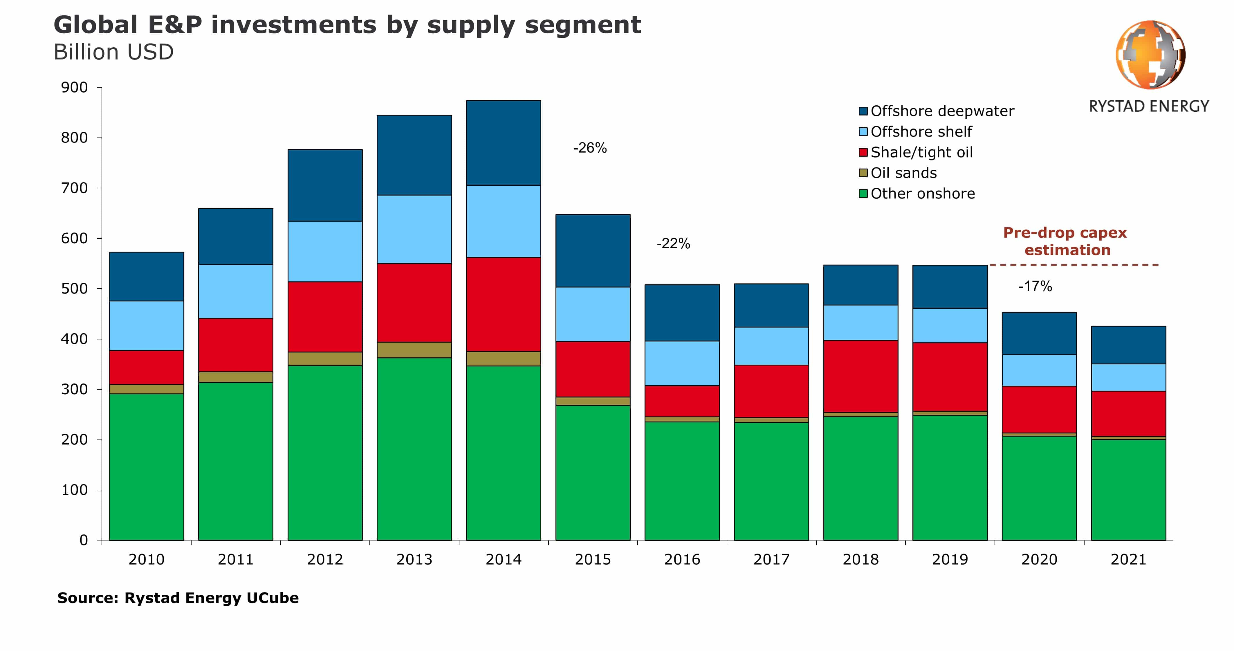 Rystad Energy expects a 17 % CAPEX decline in 2020