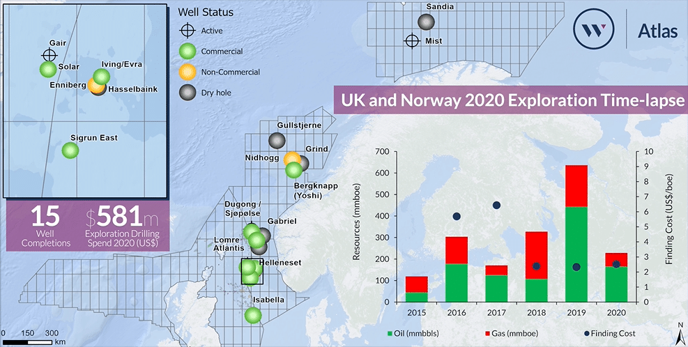 Your UK-Norway exploration wrap up for the first six months of 2020