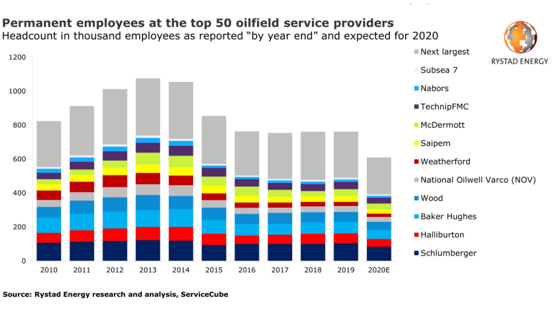 Covid-19 pushes service sector headcount to lowest level in over a decade